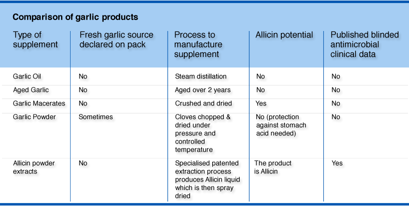 comparison of garlic products
